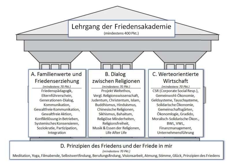 """Info-Abend zum Lehrgang """"Nachhaltige Friedensgestaltung""""  - Bild 1"""