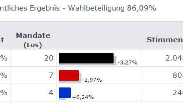 Erste Hochrechnung Europawahl